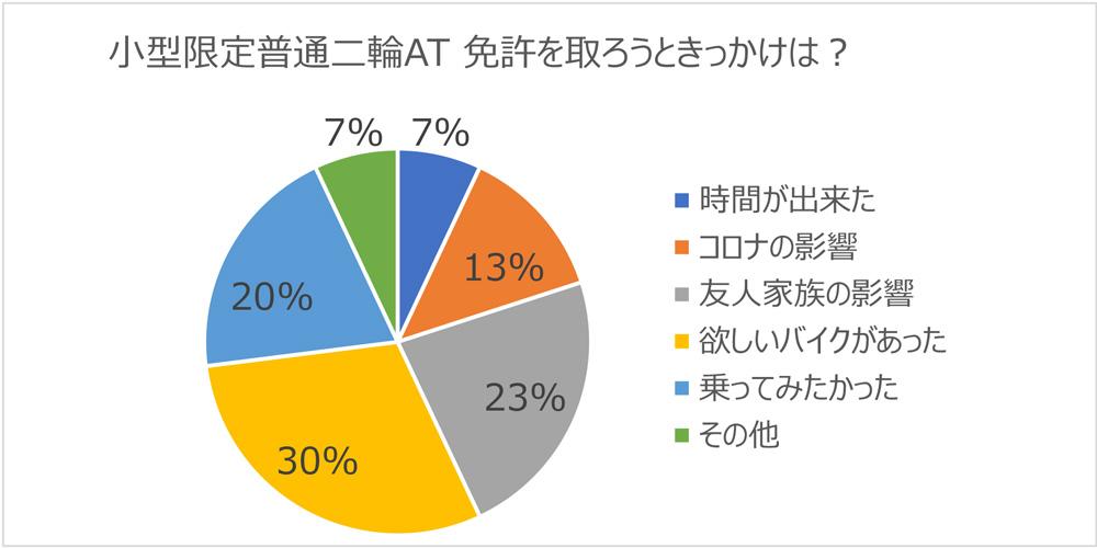 鴨居自動車教習所調べ(2020年)