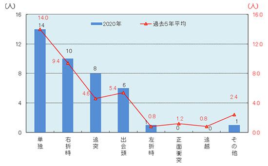 警視庁「二輪車の交通死亡事故統計」(2020年中)